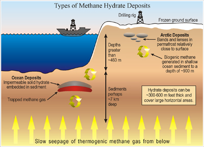 Graphic - Types of Methane Hydrate Deposits
