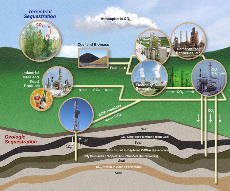 storing carbon dioxide